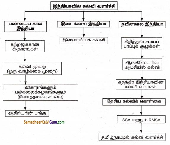 Samacheer Kalvi 8th Social Science Guide History Chapter 5 இந்தியாவில் கல்வி வளர்ச்சி 3