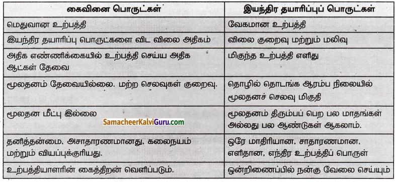Samacheer Kalvi 8th Social Science Guide History Chapter 6 இந்தியாவில் தொழிலகங்களின் வளர்ச்சி 2