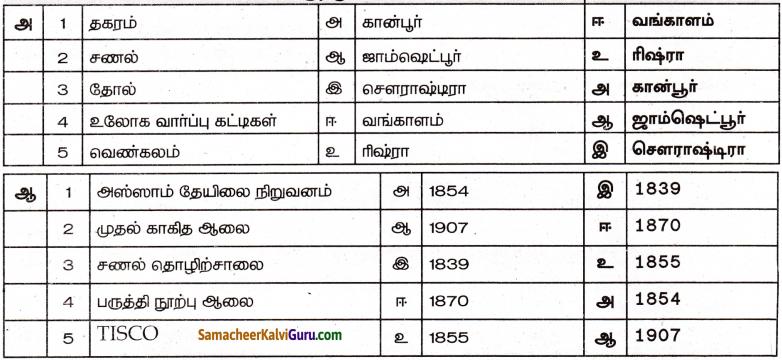 Samacheer Kalvi 8th Social Science Guide History Chapter 6 இந்தியாவில் தொழிலகங்களின் வளர்ச்சி 4