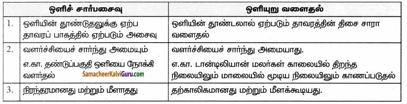 Samacheer Kalvi 9th Science Guide Chapter 19 தாவர உலகம் – தாவர செயலியல் 69