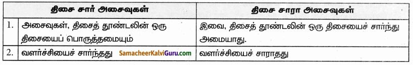 Samacheer Kalvi 9th Science Guide Chapter 19 தாவர உலகம் – தாவர செயலியல் 81