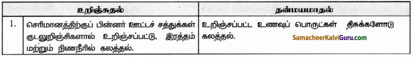 Samacheer Kalvi 9th Science Guide Chapter 20 விலங்குகளின் உறுப்பு மண்டலங்கள் 42