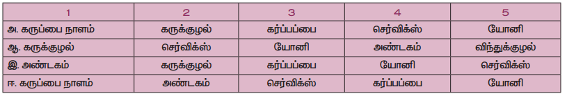 Samacheer Kalvi 9th Science Guide Chapter 20 விலங்குகளின் உறுப்பு மண்டலங்கள் 66