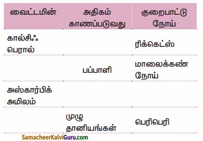 Samacheer Kalvi 9th Science Guide Chapter 21 ஊட்டச்சத்து மற்றும் ஆரோக்கியம் 35