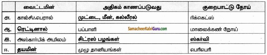 Samacheer Kalvi 9th Science Guide Chapter 21 ஊட்டச்சத்து மற்றும் ஆரோக்கியம் 36