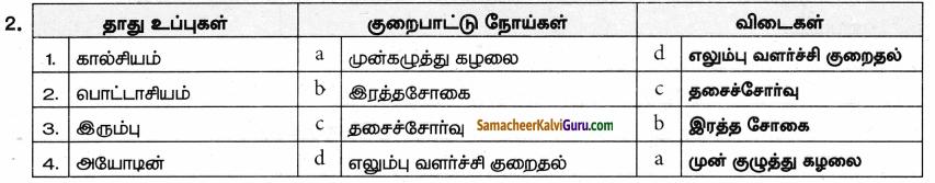 Samacheer Kalvi 9th Science Guide Chapter 21 ஊட்டச்சத்து மற்றும் ஆரோக்கியம் 56