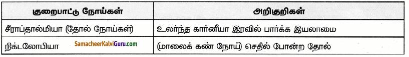 Samacheer Kalvi 9th Science Guide Chapter 21 ஊட்டச்சத்து மற்றும் ஆரோக்கியம் 60