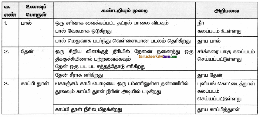 Samacheer Kalvi 9th Science Guide Chapter 21 ஊட்டச்சத்து மற்றும் ஆரோக்கியம் 65
