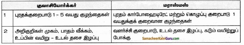 Samacheer Kalvi 9th Science Guide Chapter 21 ஊட்டச்சத்து மற்றும் ஆரோக்கியம் 69
