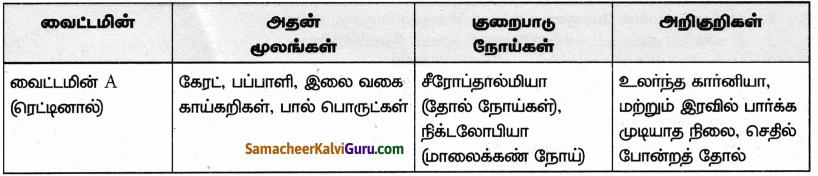 Samacheer Kalvi 9th Science Guide Chapter 21 ஊட்டச்சத்து மற்றும் ஆரோக்கியம் 80