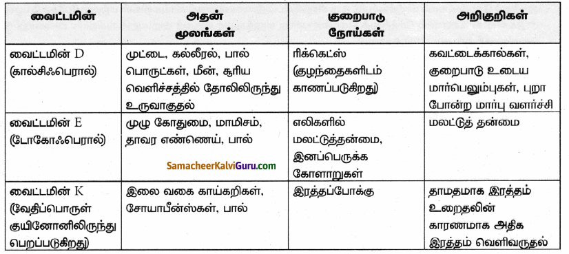 Samacheer Kalvi 9th Science Guide Chapter 21 ஊட்டச்சத்து மற்றும் ஆரோக்கியம் 81