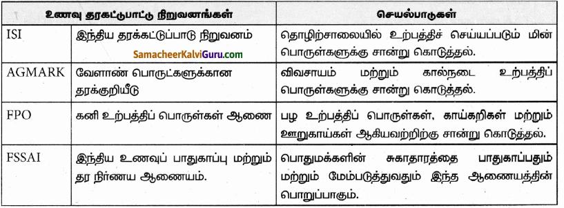 Samacheer Kalvi 9th Science Guide Chapter 21 ஊட்டச்சத்து மற்றும் ஆரோக்கியம் 85