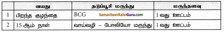 Samacheer Kalvi 9th Science Guide Chapter 22 நுண்ணுயிரிகளின் உலகம் 43