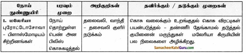 Samacheer Kalvi 9th Science Guide Chapter 22 நுண்ணுயிரிகளின் உலகம் 95