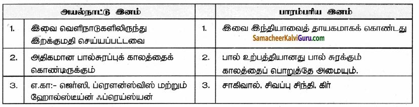 Samacheer Kalvi 9th Science Guide Chapter 23 பொருளாதார உயிரியல் 81