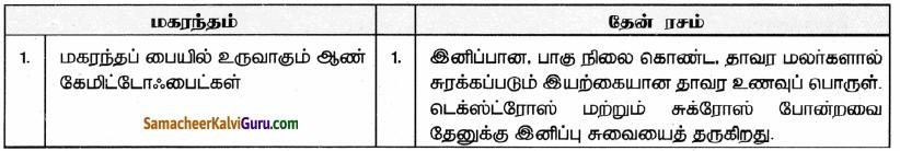 Samacheer Kalvi 9th Science Guide Chapter 23 பொருளாதார உயிரியல் 82