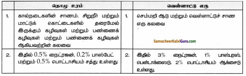 Samacheer Kalvi 9th Science Guide Chapter 23 பொருளாதார உயிரியல் 84