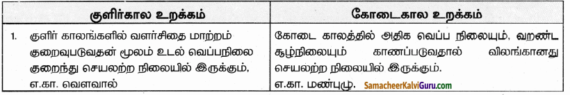 Samacheer Kalvi 9th Science Guide Chapter 24 சூழ்நிலை அறிவியல் 89
