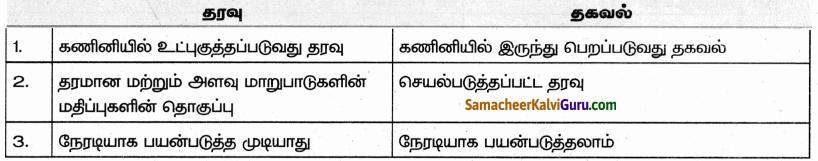 Samacheer Kalvi 9th Science Guide Chapter 25 கணினி – ஓர் அறிமுகம் 50