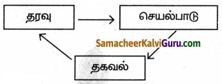 Samacheer Kalvi 9th Science Guide Chapter 25 கணினி – ஓர் அறிமுகம் 55