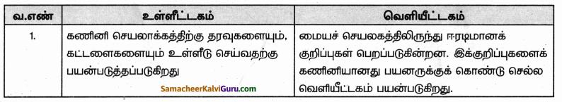 Samacheer Kalvi 9th Science Guide Chapter 26 கணினியின் பாகங்கள் 50