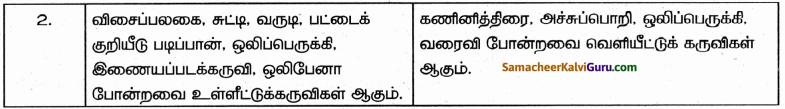 Samacheer Kalvi 9th Science Guide Chapter 26 கணினியின் பாகங்கள் 51