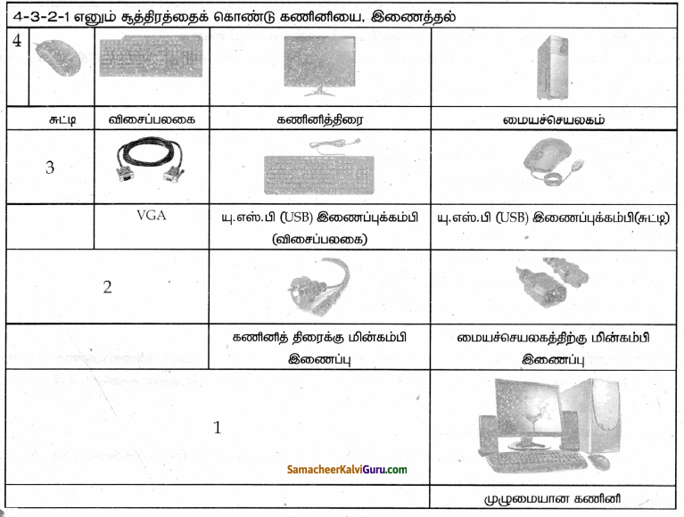 Samacheer Kalvi 9th Science Guide Chapter 26 கணினியின் பாகங்கள் 61