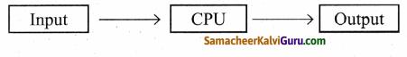 Samacheer Kalvi 9th Science Guide Chapter 26 கணினியின் பாகங்கள் 75