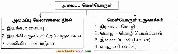 Samacheer Kalvi 9th Science Guide Chapter 26 கணினியின் பாகங்கள் 76