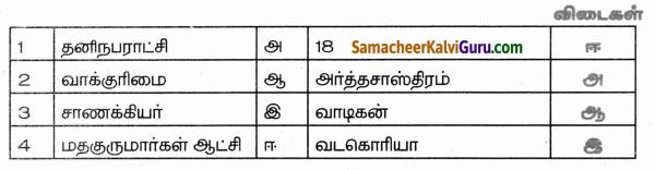 Samacheer Kalvi 9th Social Science Guide Civics Chapter 1 அரசாங்க அமைப்புகள் மற்றும் மக்களாட்சி 55