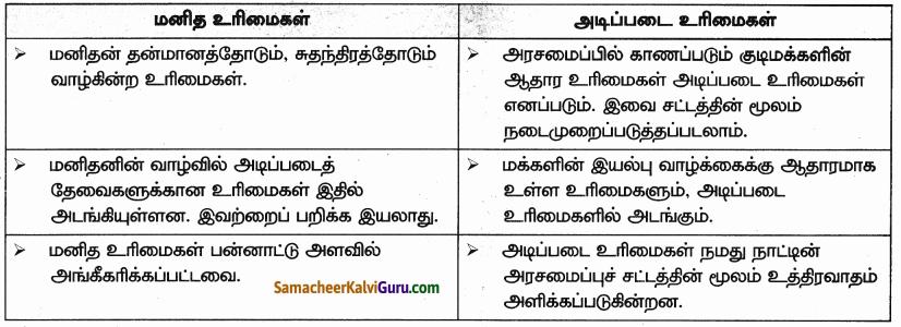 Samacheer Kalvi 9th Social Science Guide Civics Chapter 3 மனித உரிமைகள் 65