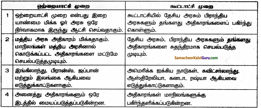 Samacheer Kalvi 9th Social Science Guide Civics Chapter 4 அரசாங்கங்களின் வகைகள் 35