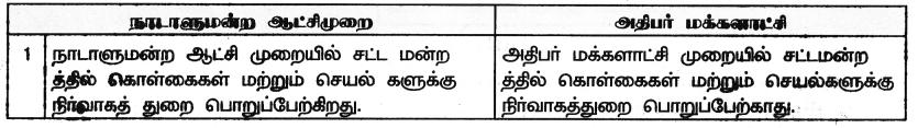Samacheer Kalvi 9th Social Science Guide Civics Chapter 4 அரசாங்கங்களின் வகைகள் 40