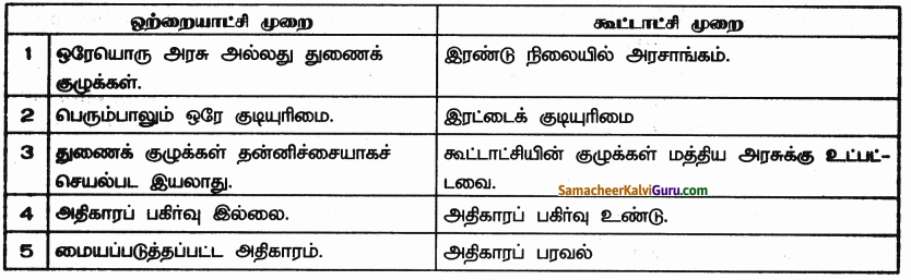 Samacheer Kalvi 9th Social Science Guide Civics Chapter 4 அரசாங்கங்களின் வகைகள் 45