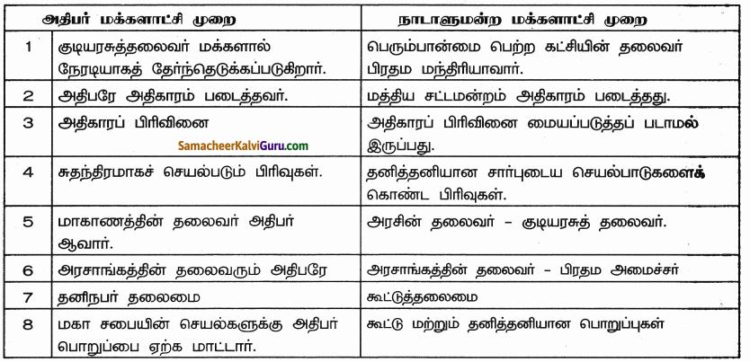 Samacheer Kalvi 9th Social Science Guide Civics Chapter 4 அரசாங்கங்களின் வகைகள் 80