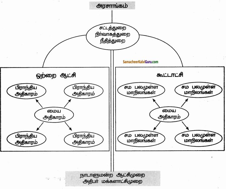 Samacheer Kalvi 9th Social Science Guide Civics Chapter 4 அரசாங்கங்களின் வகைகள் 90
