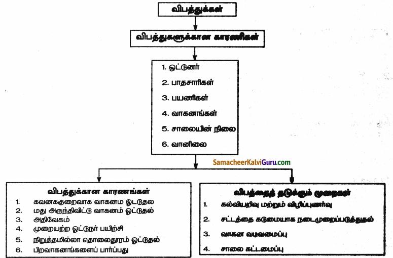 Samacheer Kalvi 9th Social Science Guide Civics Chapter 6 சாலை பாதுகாப்பு 90
