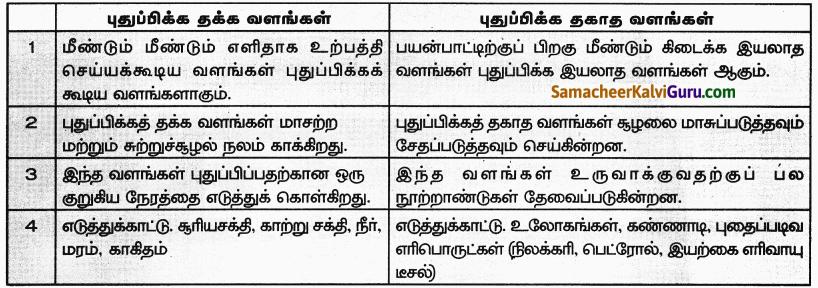 Samacheer Kalvi 9th Social Science Guide Economics Chapter 1 மேம்பாட்டை அறிவோம் தொலைநோக்கு, அளவீடு மற்றும் நிலைத் தன்மை 50