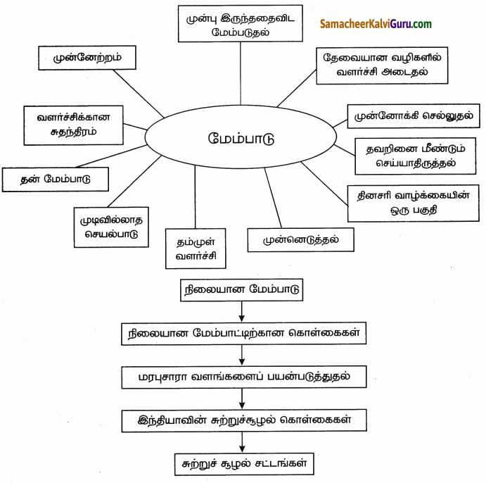 Samacheer Kalvi 9th Social Science Guide Economics Chapter 1 மேம்பாட்டை அறிவோம் தொலைநோக்கு, அளவீடு மற்றும் நிலைத் தன்மை 81