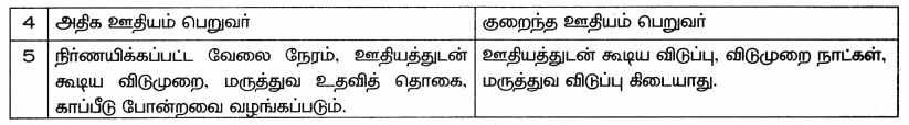 Samacheer Kalvi 9th Social Science Guide Economics Chapter 2 இந்தியா மற்றும் தமிழ்நாட்டில் வேலைவாய்ப்பு 70