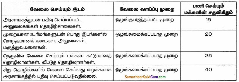 Samacheer Kalvi 9th Social Science Guide Economics Chapter 2 இந்தியா மற்றும் தமிழ்நாட்டில் வேலைவாய்ப்பு 75
