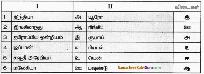 Samacheer Kalvi 9th Social Science Guide Economics Chapter 3 பணம் மற்றும் கடன் 89
