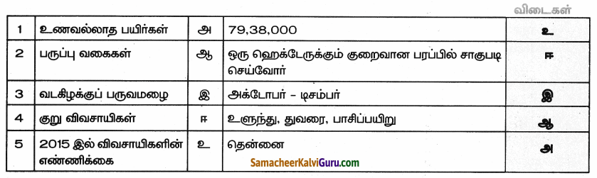 Samacheer Kalvi 9th Social Science Guide Economics Chapter 4 தமிழகத்தில் வேளாண்மை 25