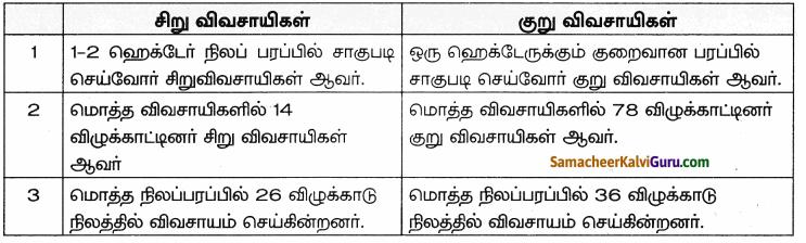 Samacheer Kalvi 9th Social Science Guide Economics Chapter 4 தமிழகத்தில் வேளாண்மை 35
