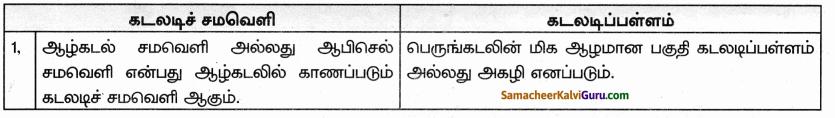Samacheer Kalvi 9th Social Science Guide Geography Chapter 4 நீர்க்கோளம் 61