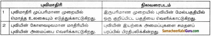 Samacheer Kalvi 9th Social Science Guide Geography Chapter 7 நிலவரைபடத் திறன்கள் 30