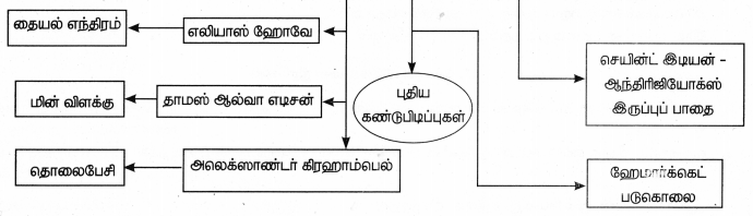 Samacheer Kalvi 9th Social Science Guide History Chapter 10 தொழிற்புரட்சி 81