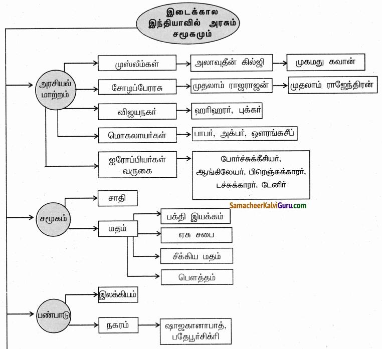Samacheer Kalvi 9th Social Science Guide History Chapter 7 இடைக்கால இந்தியாவில் அரசும் சமூகமும் 80