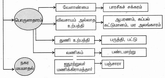 Samacheer Kalvi 9th Social Science Guide History Chapter 7 இடைக்கால இந்தியாவில் அரசும் சமூகமும் 83