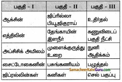 Samacheer Kalvi 10th Science Guide Chapter 16 தாவர மற்றும் விலங்கு ஹார்மோன்கள் 60